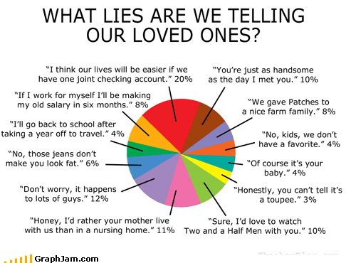 lies,love,of course not,Pie Chart,sigh,wizard of oz