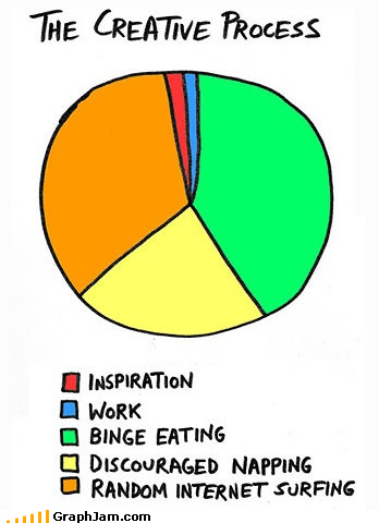 artist,creativity,eating,inspiration,internet,Pie Chart,sleeping,work