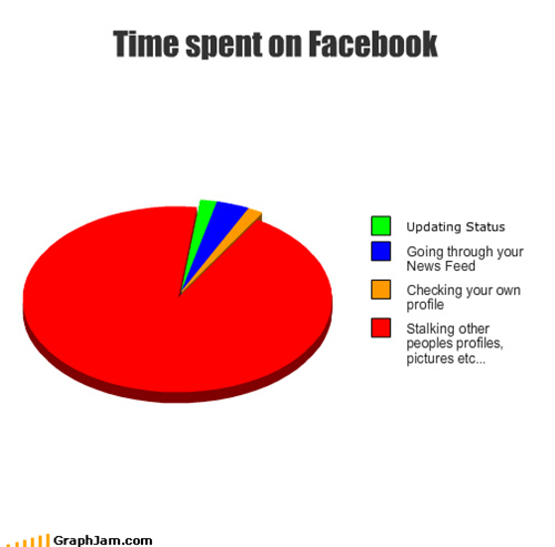 pie charts,facebook,graphs,funny