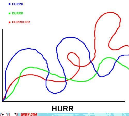 derp,durrr,graph jam,hurr,squiggles,trollarms
