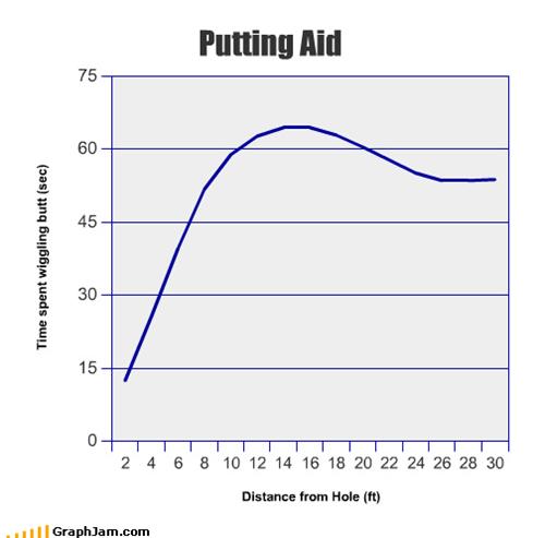 golf,graphs,line graphs,funny,putting