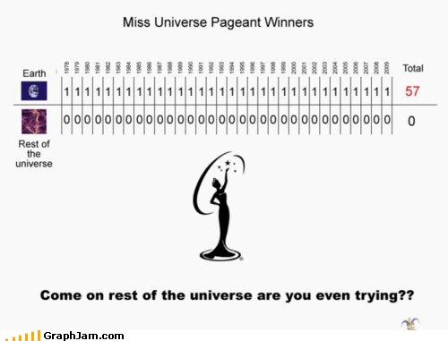 earth,miss universe,pageant,planets,spreadsheet,victory,worlds