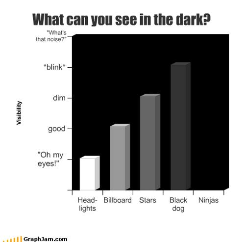 bar graphs,ninjas,graphs,funny