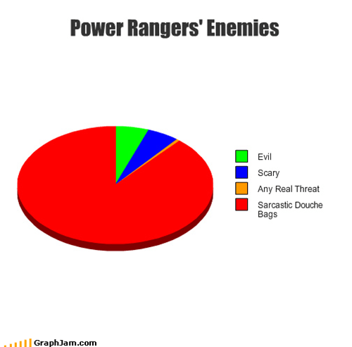 Power Rangers' Enemies