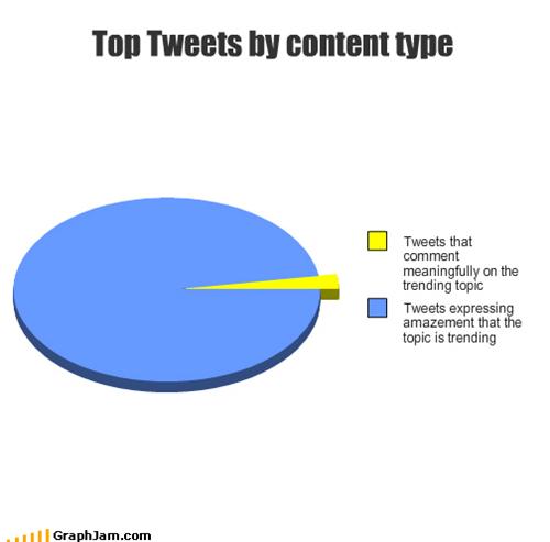twitter,trending,graphs,funny