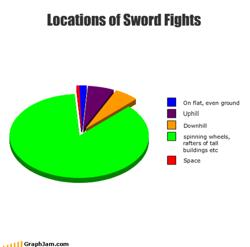 movies,graphs,funny,sword fight