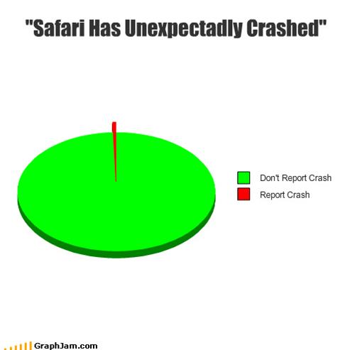 Who Uses Safari?