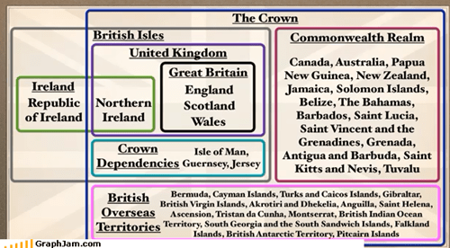 The United Kingdom EXPLAINED!