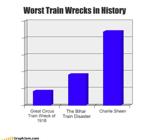 history,train wreck,Charlie Sheen