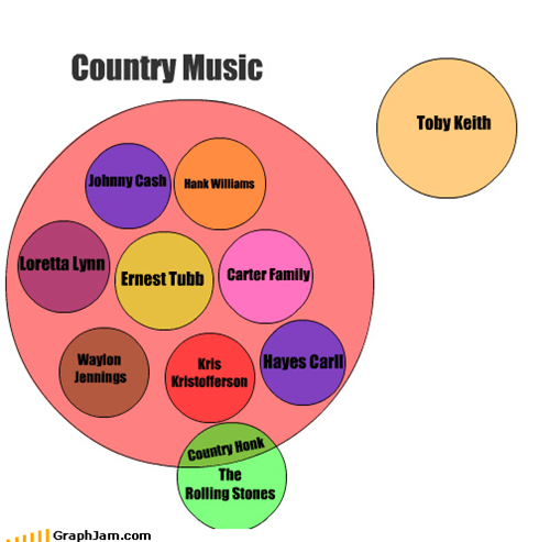 A Breakdown of Country Music