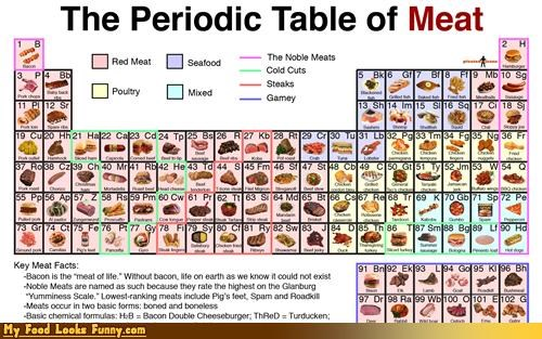 important information,meat,mmmmmmm,periodic table,table