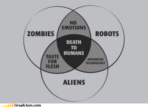 Aliens,Death,humans,outbreak,outlook,robots,venn diagram,zombie