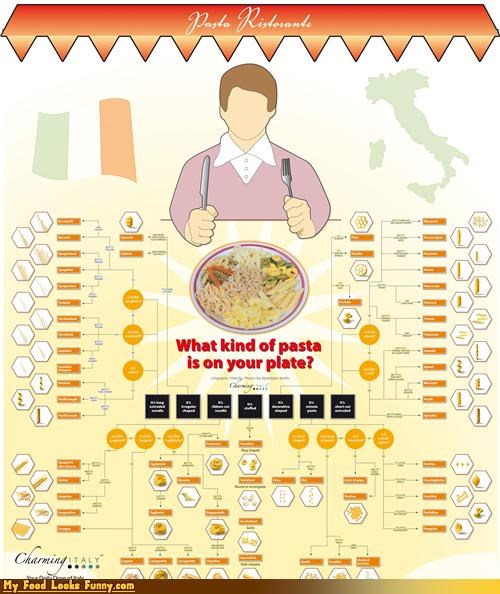infographic,just eat it,mystery,pasta,types