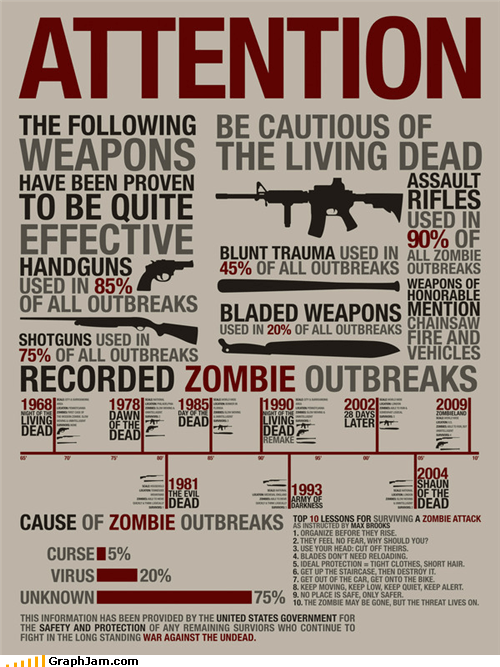 fight,guns,infographic,movies,outbreak,Statistics,zombie