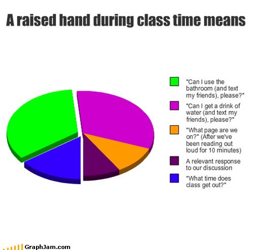 bathroom,Pie Chart,pink floyd,school,teacher,texting,water