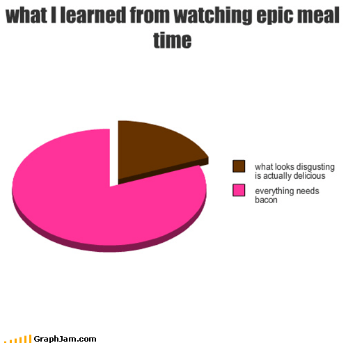 bacon,epic meal time,Pie Chart,youtube
