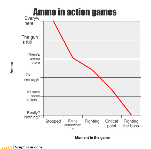 ammo,guns,Line Graph,video games