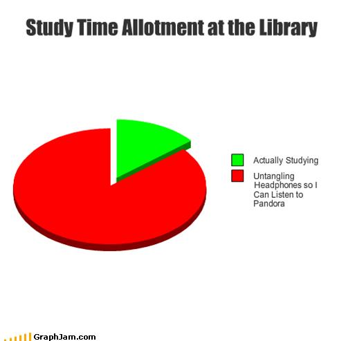 headphones,pandora,Pie Chart,school,studying