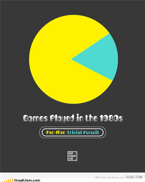 Hey Look, Pie Charts Look Like Pac-Man