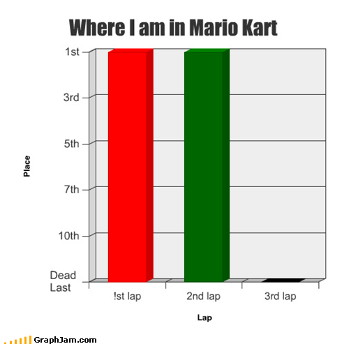 Bar Graph,frustrations,Mario Kart,video games