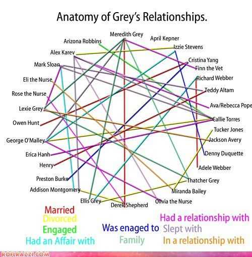 Anatomy Of Grey's Relationships