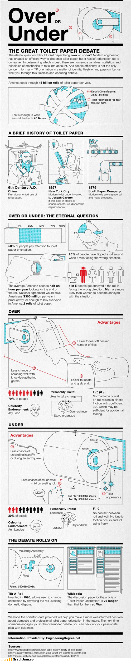 bathroom,infographic,over,roll,toilet paper,under