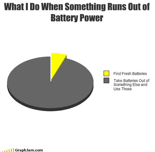 AA,battery,Pie Chart,power,reuse