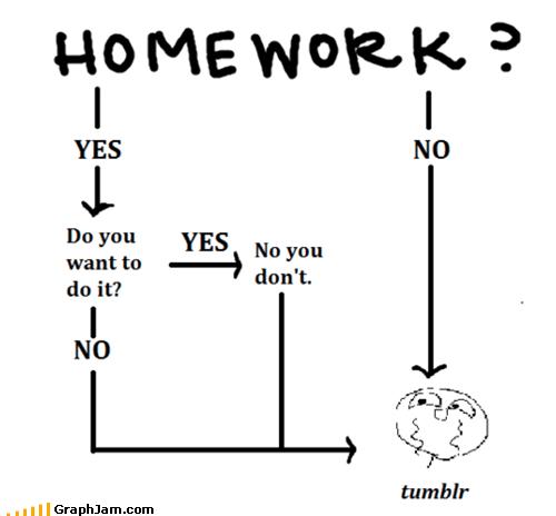 flow chart,internet,procrastination,school,tumblr,websites