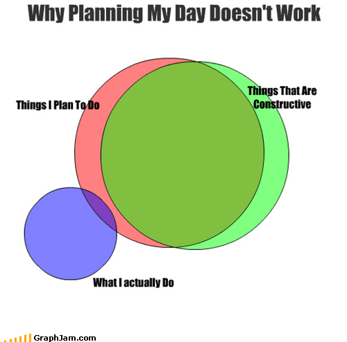 lazy,planning,useful,venn diagram