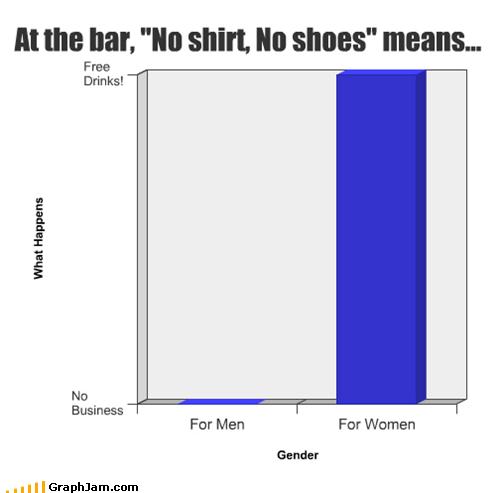 bar,Bar Graph,drunk,men,women