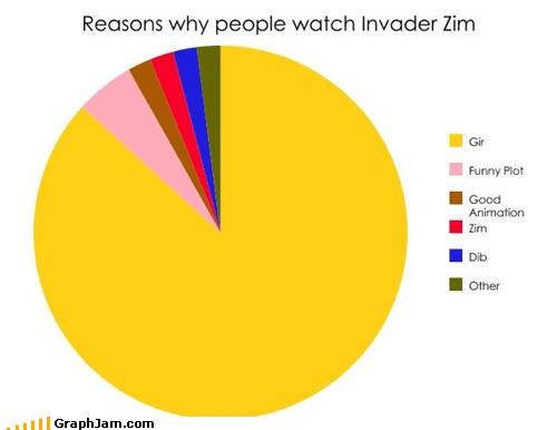 cartoons,GIR,Invader Zim,Pie Chart