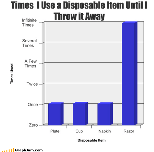 Bar Graph,cutlery,disposable,razor