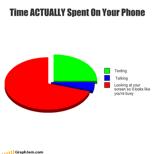 appearances,cell phone,Pie Chart,talking,texting