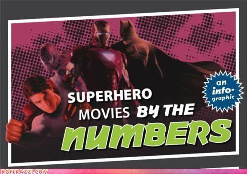 Superhero Movies: An Infographic