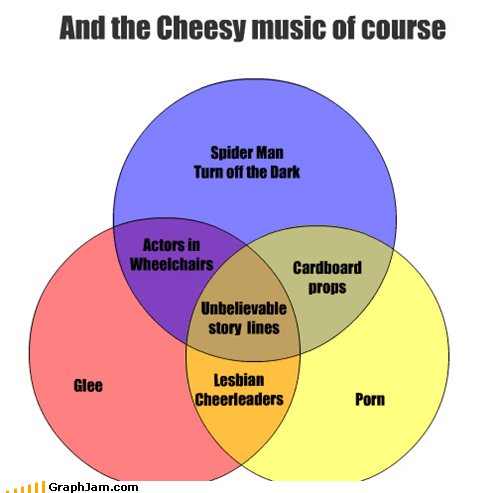 broadway,glee,musicals,OC,pr0n,Spider-Man,venn diagram