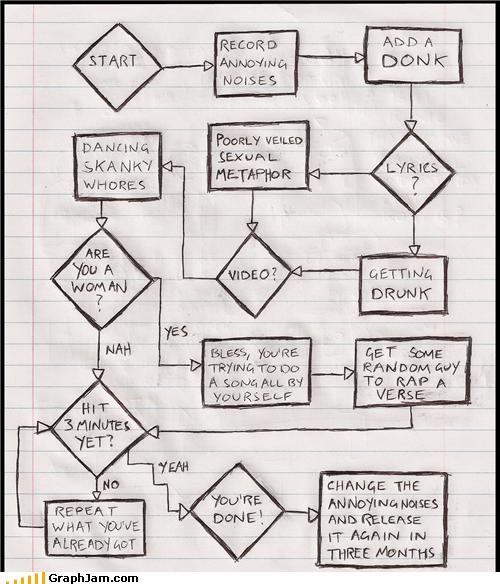 annoying,flow chart,Music,pop,true