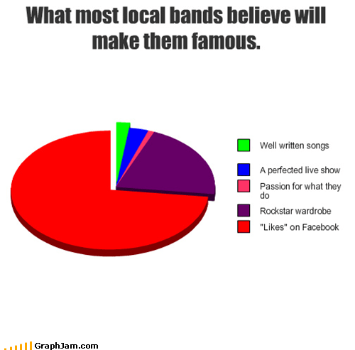 bands,facebook,likes,Pie Chart