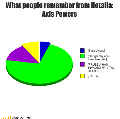 What people remember from Hetalia: Axis Powers