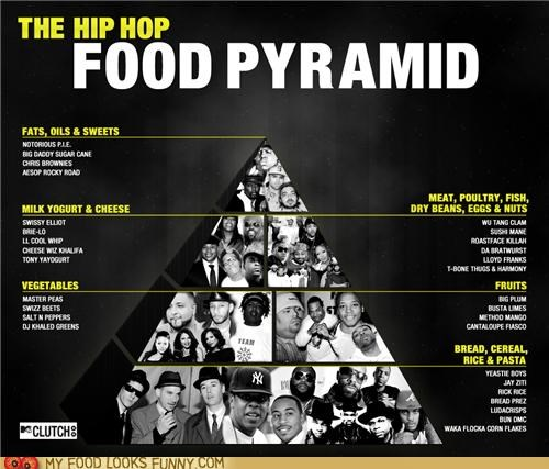 food pyramid,hip hop,nutrition,punny