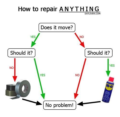 diagrams,funny,pics,repair anything