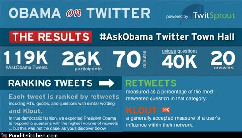 barack obama,infographic,political pictures,twitter
