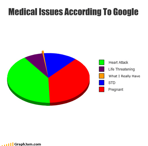 google,heart attack,medical advice,Pie Chart,pregnant,STD,web md