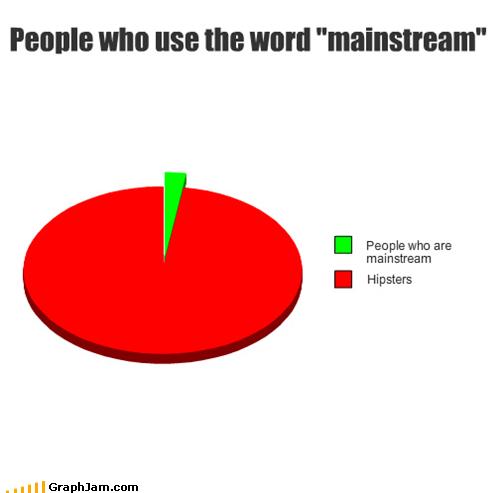 annoying,hipsters,mainstream,Pie Chart
