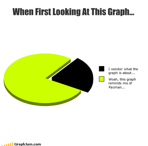 graphs,pac man,Pie Chart,pop culture,the worst