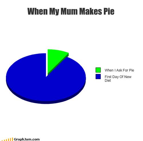 dessert,diet,mom,pie,Pie Chart