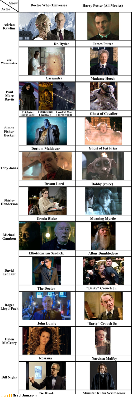 Doctor Who - Harry Potter Actor Crossovers