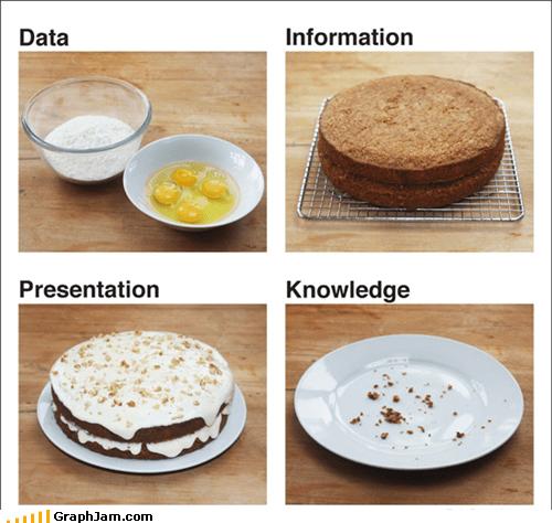 cake,data,information,knowledge,metaphor,noms,presentation