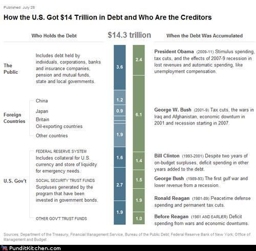 barack obama,bill clinton,Chart,debt,debt ceiling,economy,George Bush,george w bush,political pictures,Ronald Reagan