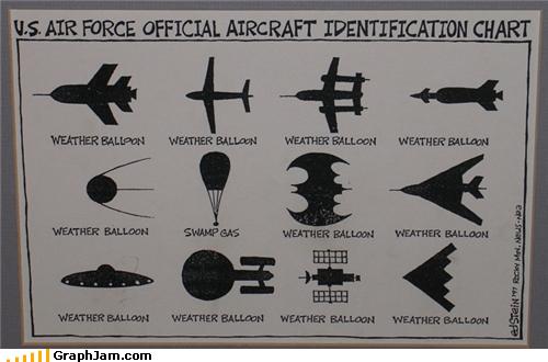 Unidentified Flying Weather Baloon