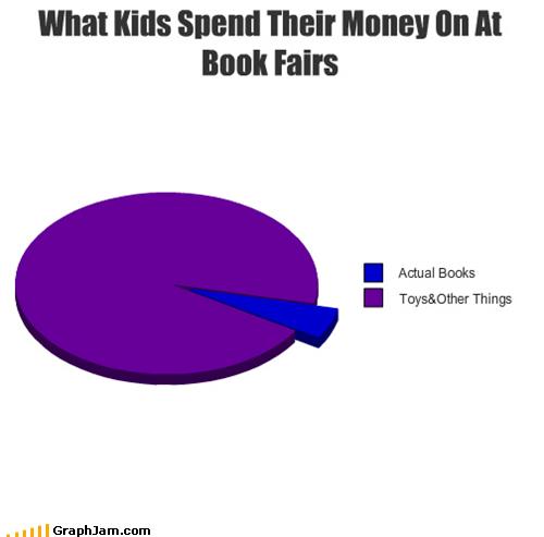 book fair,books,kids,Pie Chart,toys